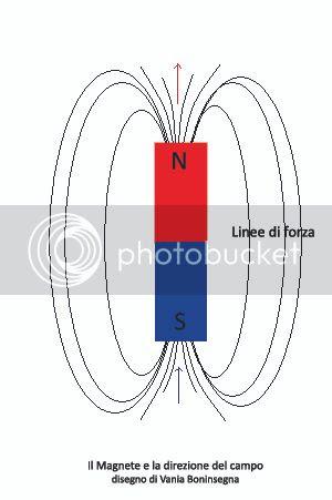 Magnete Vania