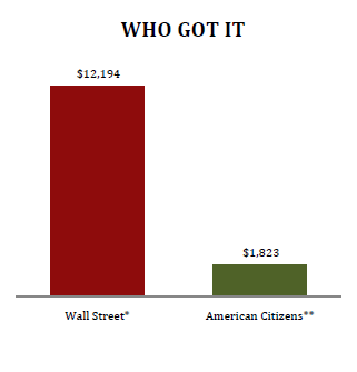 who-got-the-bailouts1