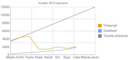 Vuoden 2013 seuranta