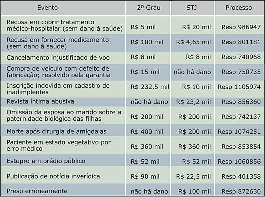 Tabela Indenizações - Dano Moral - STJ - Jeferson Heroico
