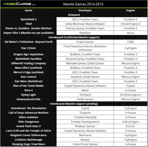 Listado juegos API AMD Mantle
