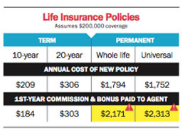 How much does your insurance agent get paid?