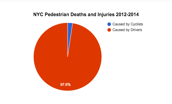 http://www.streetsblog.org/2015/12/03/to-make-nyc-streets-safer-focus-on-the-cause-of-98-percent-of-deaths/