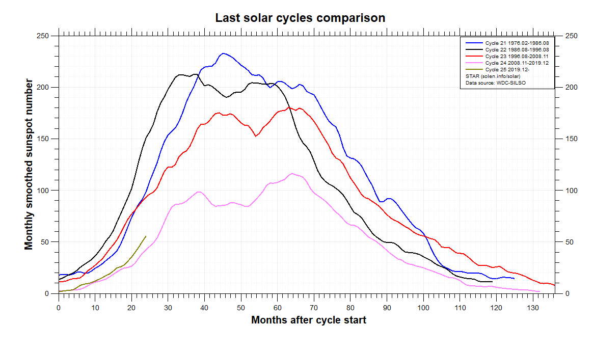 Solar Cycles #21 to #24 | Jan Alvestad