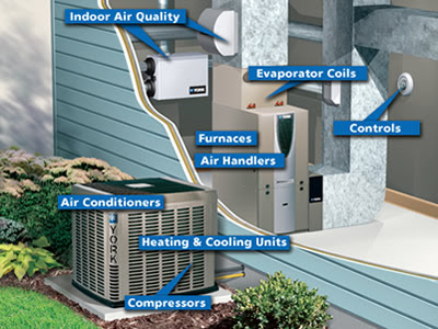 Image result for Central Air conditioning installation