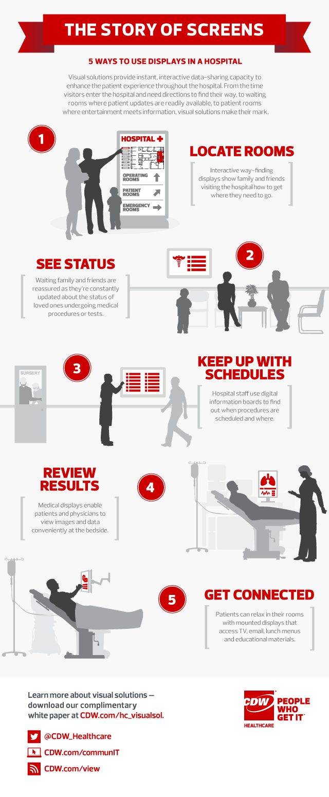 5 Ways Digital Hospital Displays Are Enhancing the Patient Experience Infographic