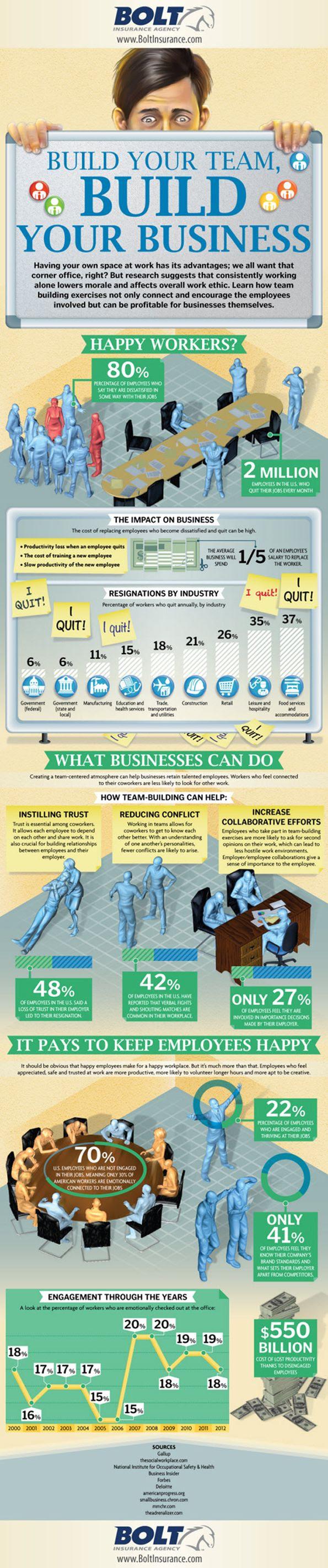 Build your team #infografia #infographic