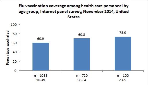 Figure 4. Flu vaccination coverage among health care personnel by age group, Internet panel survey, early November 2014, United States