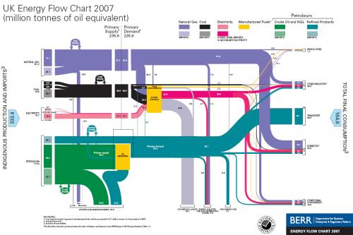 uk_energy_flow_20071