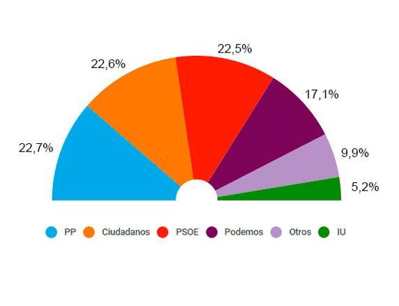 Encuesta de Metroscopia para El País (30 de noviembre)