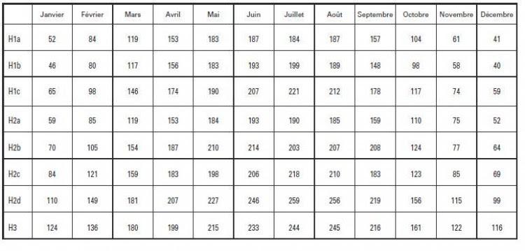 tableau conversion watt kilowatt heure