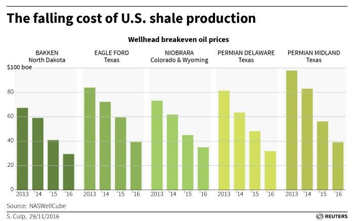 USA-SHALE-OPEC-B