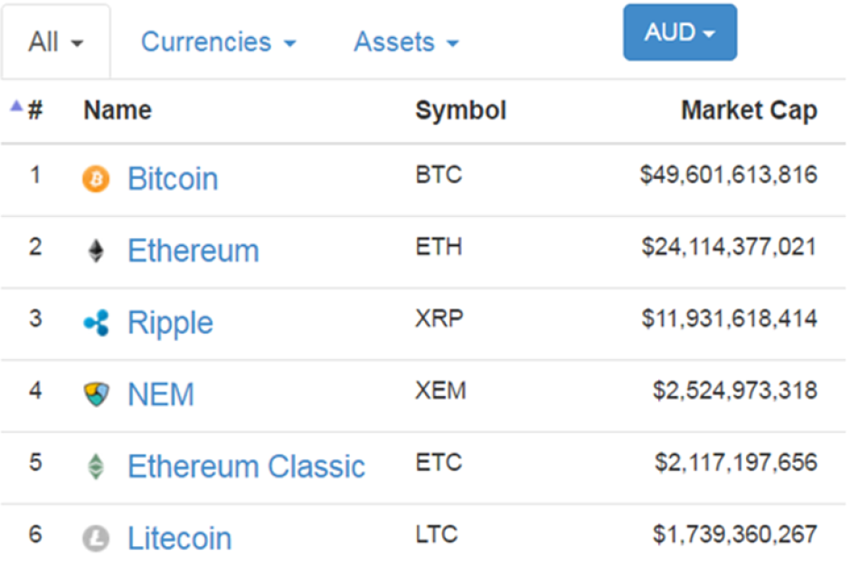 The top ten cryptocurrencies and their market capitalisations.