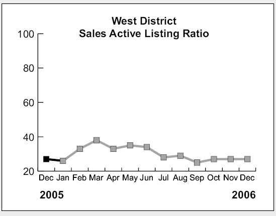 sales to active listings ratio