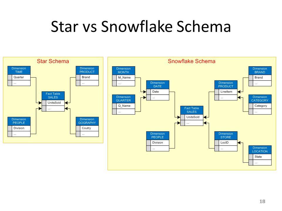 Star+vs+Snowflake+Schema