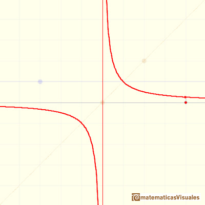 Funciones racionales(1), funciones racionales lineales:  hyperbola  | matematicasVisuales