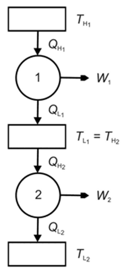 Ask Leo - Cascaded Carnot Cycles