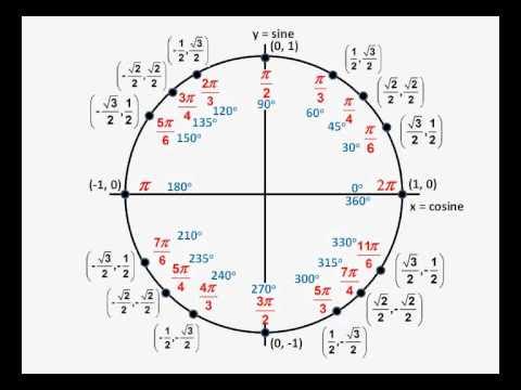 Printable Unit Circle - YouTube