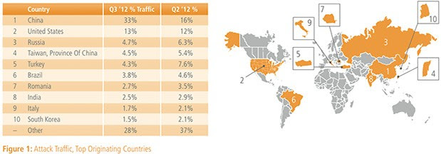 Akamai: Mobile data traffic doubled year-to-year in Q3, broadband adoption up
