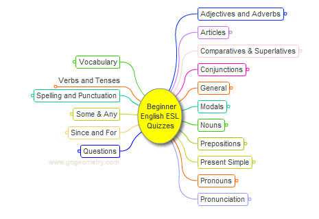 Beginner English as a second language Quizzes, Interactive Mind Map.