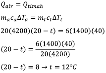 Soal No. 16 Sebatang baja bersuhu 45° C dipanaskan sampai suhu 85° C sehingga panjangnya menjadi 50,02 cm. Jika koefisien muai panjang baja 1,0 × 10−5 ° C−1 , maka panjang batang baja mula-mula adalah.... A. 50 cm B. 48 cm C. 46 cm D. 45 cm E. 40 cm  Pembahasan Data soal: ΔT = 85 − 45 = 40°C lt = 50,02 cm α = 1,0 × 10−5 ° C−1 lo =....  Pemuaian panjang, menentukan panjang awal:  Soal No. 17 Enam kilogram batang timah hitam dengan kalor jenis 1400 J.kg−1 °C−1 bersuhu 60° C dicelupkan ke dalam 20 kg air dengan kalor jenis 4200 J.kg−1 °C−1. Setelah terjadi kesetimbangan termal suhu akhir campuran 20° C. Suhu air mula-mula adalah…. A. 20° C B. 18° C C. 16° C D. 12° C E. 10° C  Pembahasan Data: Timah mt = 6 kg Tt = 60° C ΔT = 60° C − 40° C = 20° C ct = 1400 J.kg−1 °C−1  Air ma = 20 kg ct = 4200 J.kg−1 °C−1  Suhu akhir Takhir = 20°C  Tair =.....  Azas black, kalor dari timah diserap oleh air, sehingga suhu timah turun, suhu airnya naik.    Soal No. 18 Suatu gas ideal mula-mula menempati ruangan yang volumenya V dan suhu T dan tekanan P.   Tabung I          Tabung II      Jika gas dipanaskan kondisinya seperti pada tabung 2, maka volume gas menjadi.... A. 1/2 V B. 8/9 V C. 9/8 V D. 2/3 V E. 3/2 V  Pembahasan Data soal: Tekanan menjadi 4/3 mula-mula: P1 = 3 P2 = 4  Suhu menjadi 3/2 mula-mula: T1 = 2 T2 = 3 V2 = ..... V1    Soal No. 19 Sebuah mesin Carnot yang menggunakan reservoir suhu tinggi 600 K mempunyai efisiensi 20%. Agar efisiensinya maksimum naik menjadi 60%, suhu reservoir rendah tetap, maka seharusnya suhu reservoir suhu tinggi adalah.... A. 1400 K B. 1200 K C. 950 K D. 850 K E. 800 K  Pembahasan Rumus efisiensi (dalam pecahan), Tr untuk suhu rendah, Tt untuk suhu tinggi:  Kondisi I, mesin carnot η = 20% = 0,2  → (1 − η) = 0,8 Suhu rendahnya: Tr = 0,8 × 600 = 480 K  Kondisi II, η = 60% = 0,6 → (1 − η) = 0,4 Dengan Tr = 480 K, maka suhu tingginya: Tt = 480 / 0,4 = 1200 K  Soal No. 20 Perhatikan pernyataan berikut! (1) dapat dipantulkan (2) dapat berinterferensi (3)