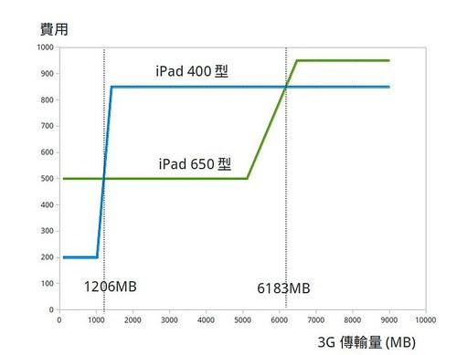 3G_fee