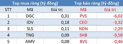 Khối ngoại bán ròng gần 350 tỷ đồng, VN-Index mất gần 13 điểm trong phiên 21/11 - Ảnh 2.