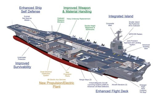 acidadebranca:  Next-Generation Aircraft Carrier, CVN 78 via shaktiraj25.blogspot  LOVE