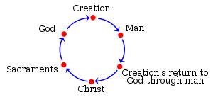 Aquinas summa cycle.svg