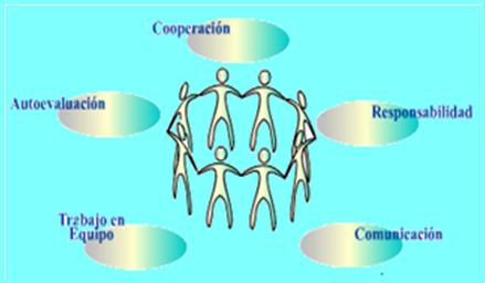 Aprendizaje cooperativo y colaborativo