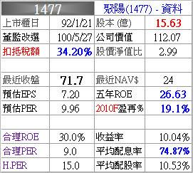 1477_聚陽_資料_993Q