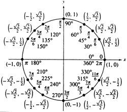 Unit Circle Precalculus Key – unit circle