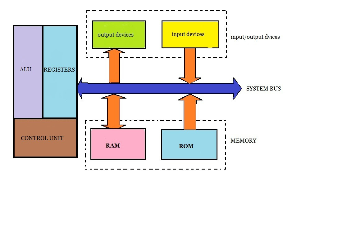 block diagram 8086 microprocessor architecture image 7
