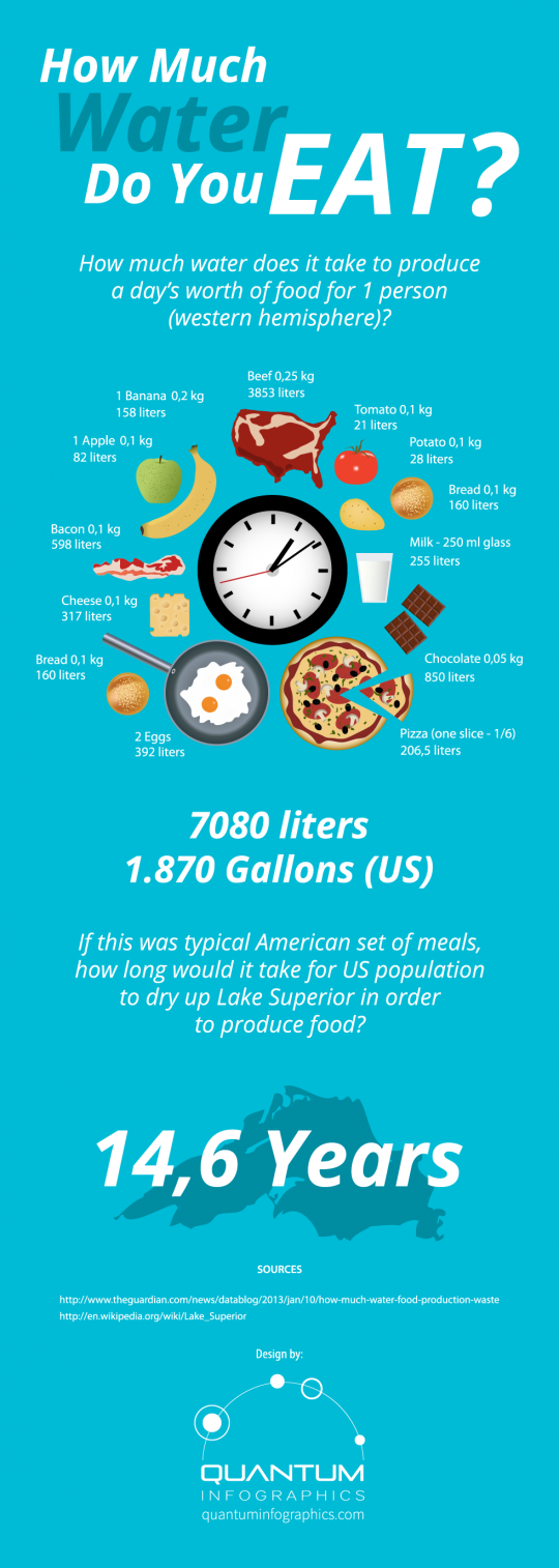 How Much Water Do You Eat?