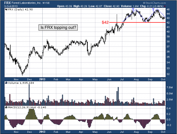 1-year chart of FRX (Forest Laboratories, Inc.)