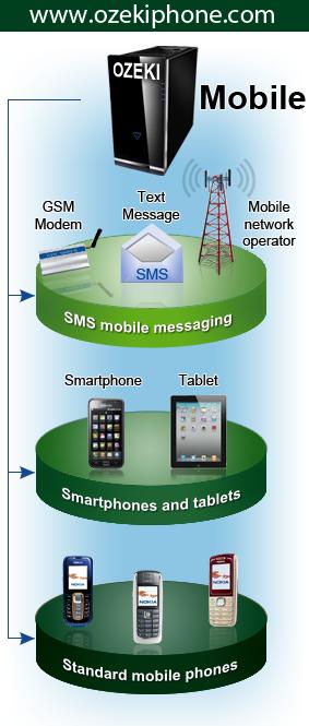 SMS dan Phone System dalam satu solusi = OZEKIPhone