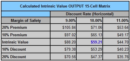 wmt intrinsic value