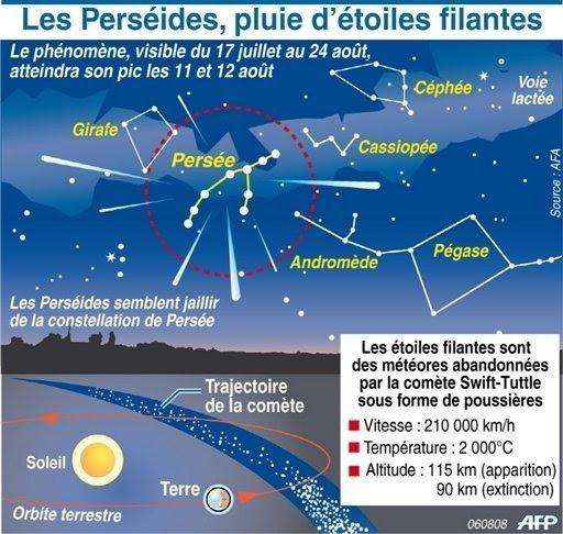 20 Minutes Il A Plu Des étoiles Filantes Suisse