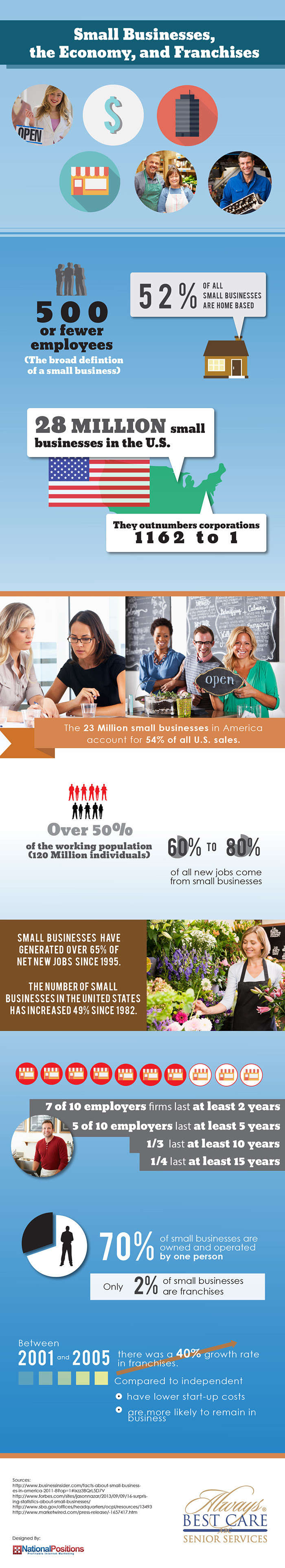 Infographic: Small Businesses, the Economy, and Franchises