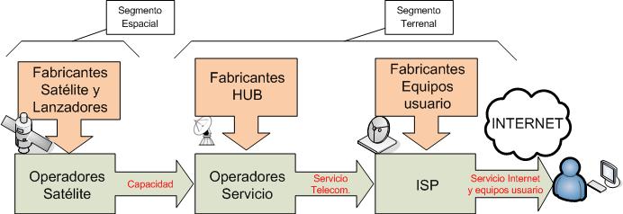 "Cadena de valor internet por satélite ""two way"""