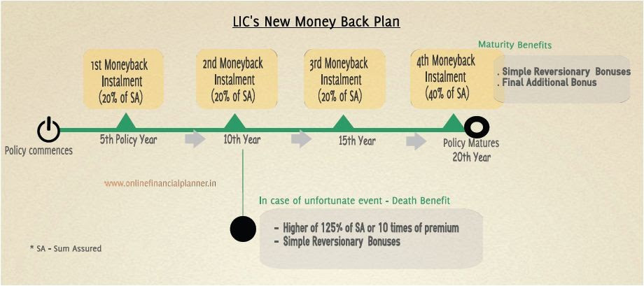 LIC's New MONEY BACK Policies - Review & Returns Cal