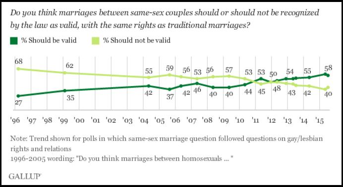Gallup_Homosexual_Marriage_1996-2015