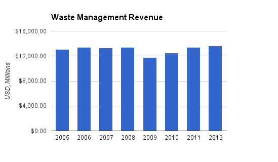 Waste Management Revenue