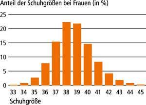 Deutschland männer größe durchschnitt
