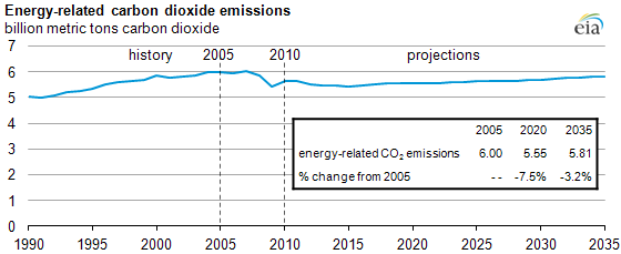 graph of Energy-related carbon dioxide emissions, 1990-2035, as described in the article text