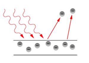 L'effet photoélectrique, l'onde électromagnétique incidente éjecte les électron du matériau