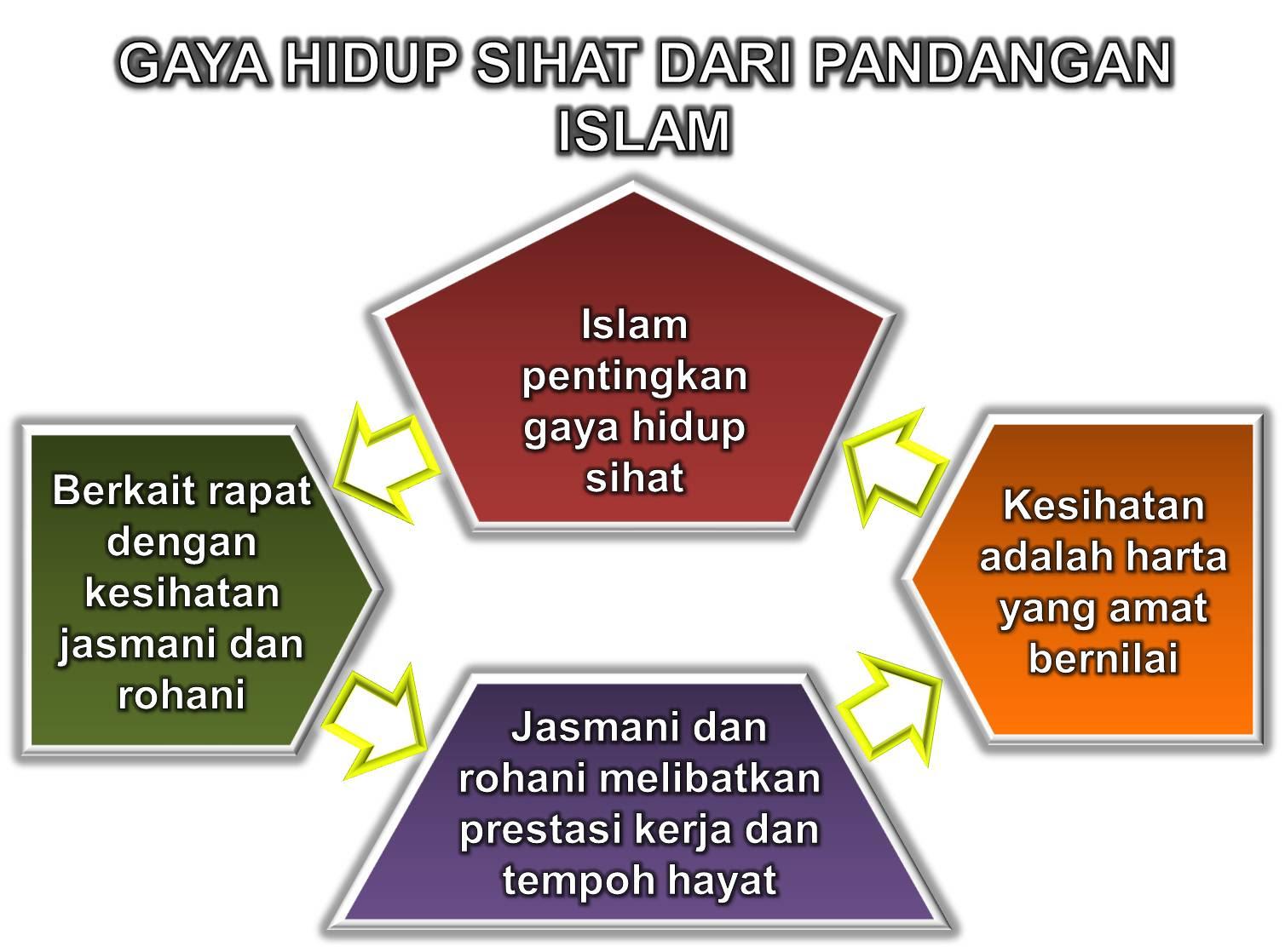 Diet Islam