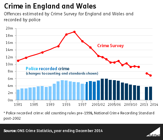 Recorded vs perceived crime
