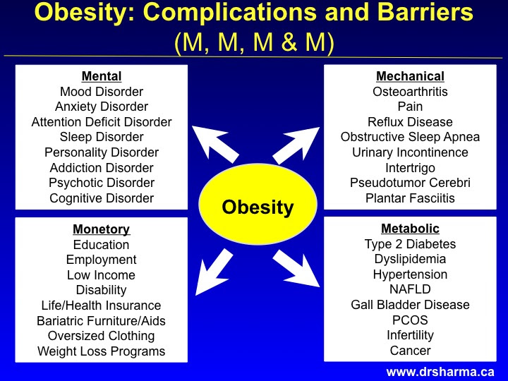The M Ms Of Obesity Assessment Dr Sharma S Obesity Notes