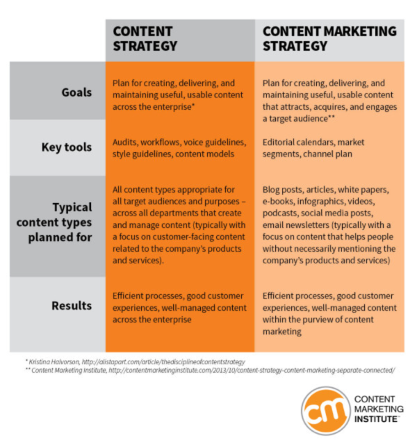 content-strategy-vs-content-marketing-strategy